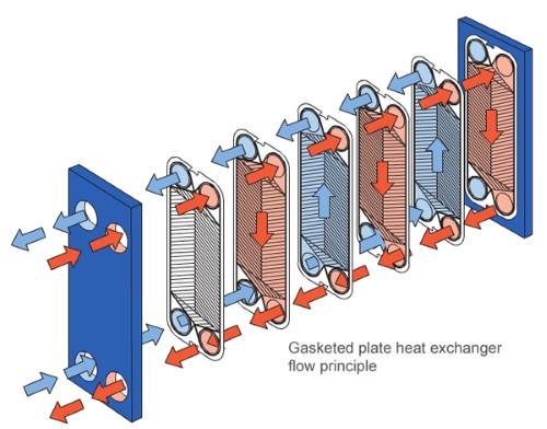 Пластинчатый теплообменник для системы гвс m6 mfg 61 pl alloy 304 alfa laval рассчитать теплообменник для отопления