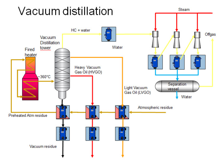 abstract for fractional distillation D distillation product b bottom product q liquid fraction z mole fraction in feed α  relative volatility nc number of components abstract most of the processes in.